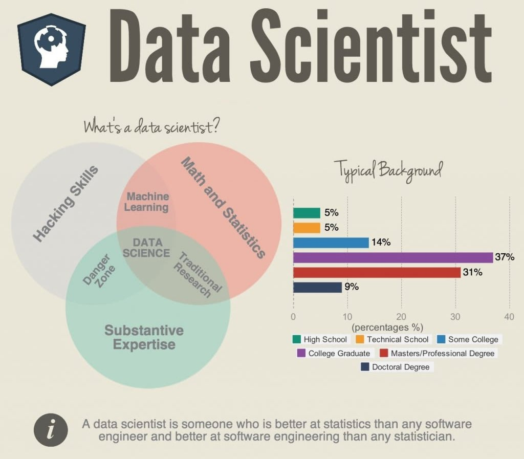 Skills needed to become data scientist