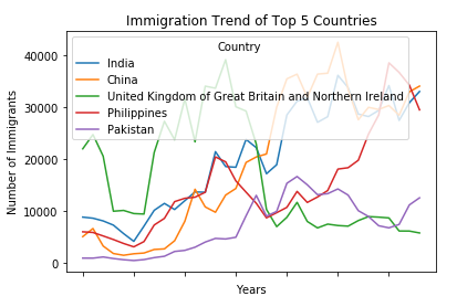 Trend of top 5 countries that contributed the most to immigration to Canada.