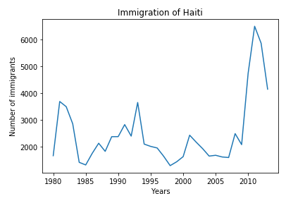 graph of immigration of Haiti
