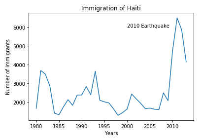 graph of immigration of Haiti highlighting 2010 earthquake
